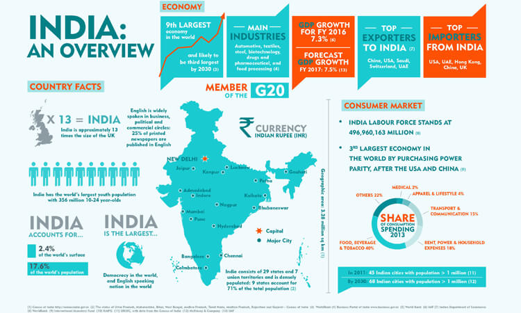 Overview about India